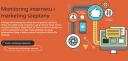 Monitoring internetu i marketing szeptan